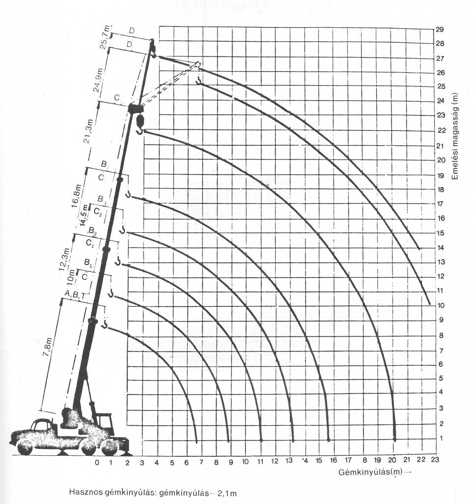 Tatra 148 AD 20 terhelési táblázat