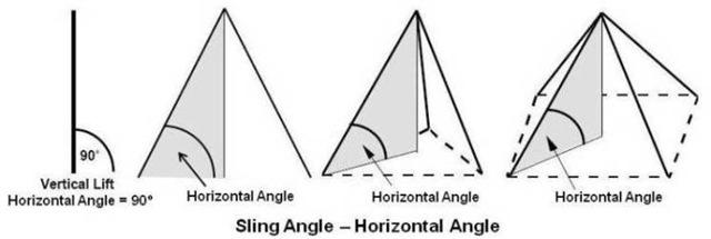 sling-angle